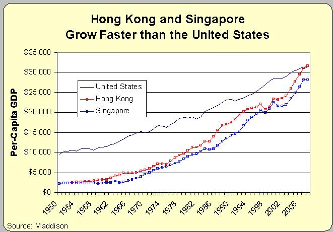 hongkong singapore usa income