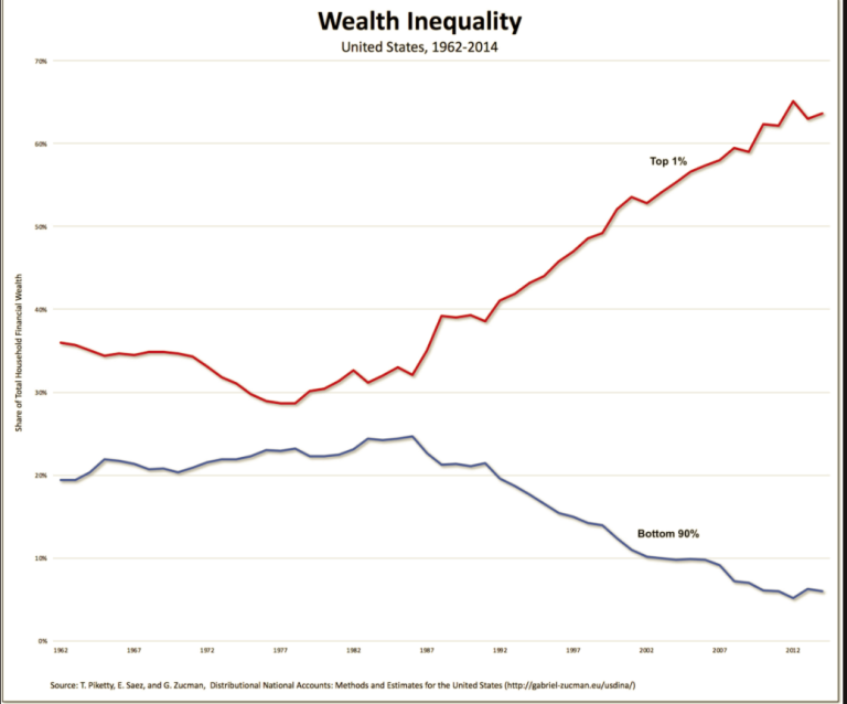 wealth inequality mar7